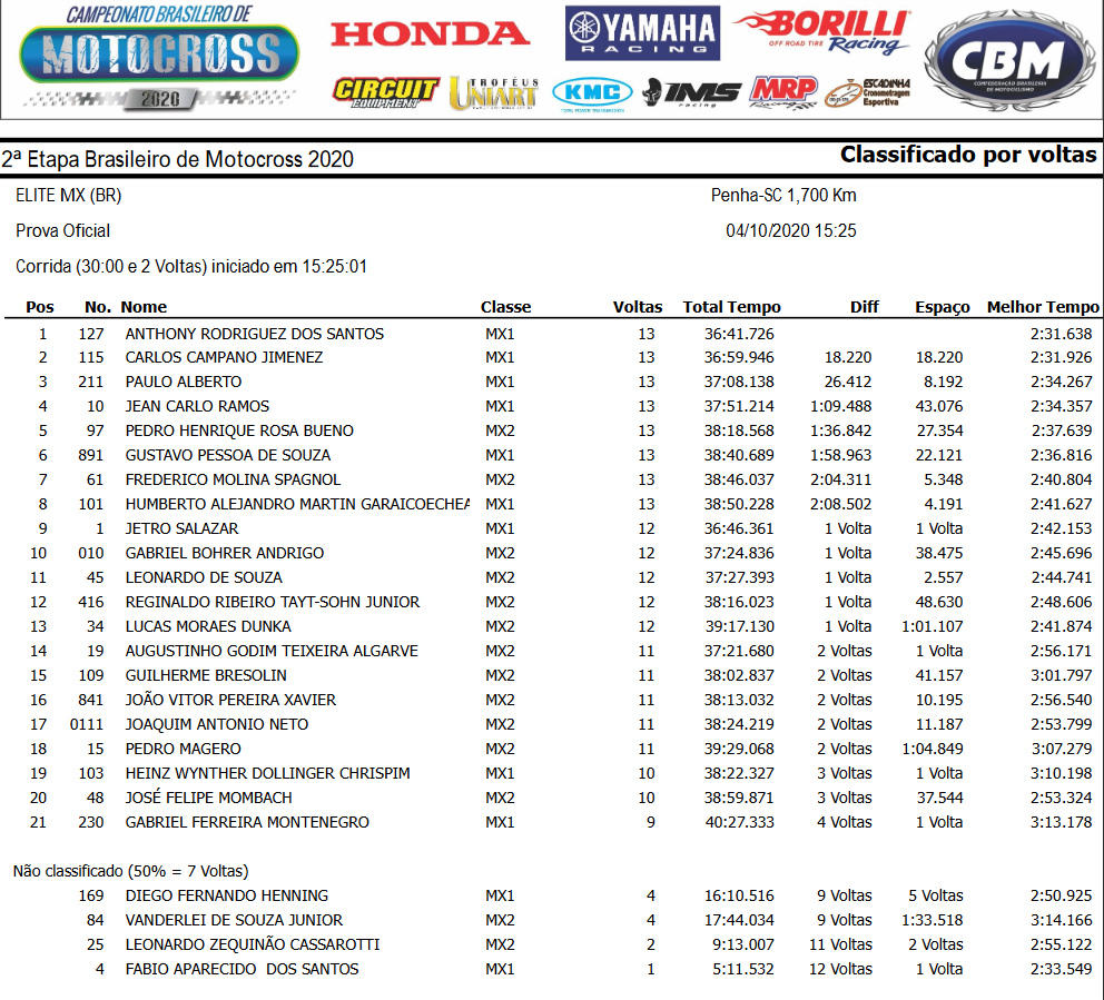 Resultado categoria Elite MX